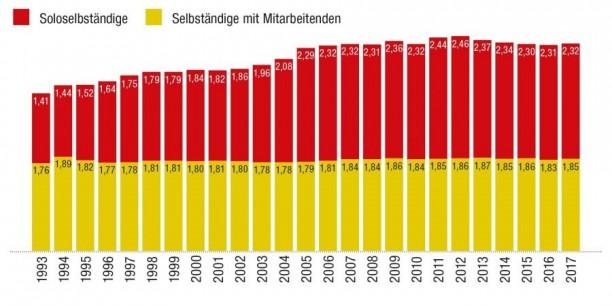 2017 gab es in Deutschland 2,3 Millionen Soloselbständige – fast eine Million mehr als noch Anfang der 90er Jahre. Diagramm: (c) Magascreen.com.